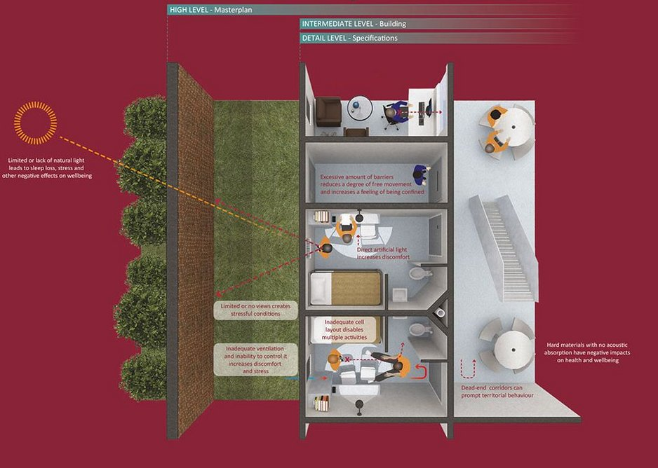Extract from detail level of Wellbeing in Prison Design Guide