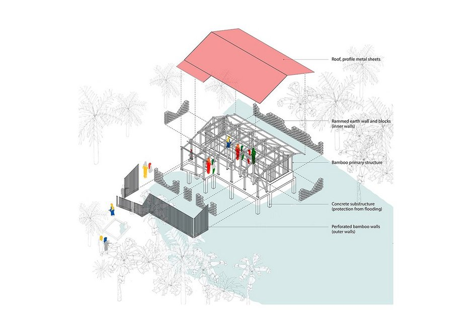 Exploded Axonometric: The Rajapur Centre is designed to adapt to changing monsoon cycle and  extreme weather conditions