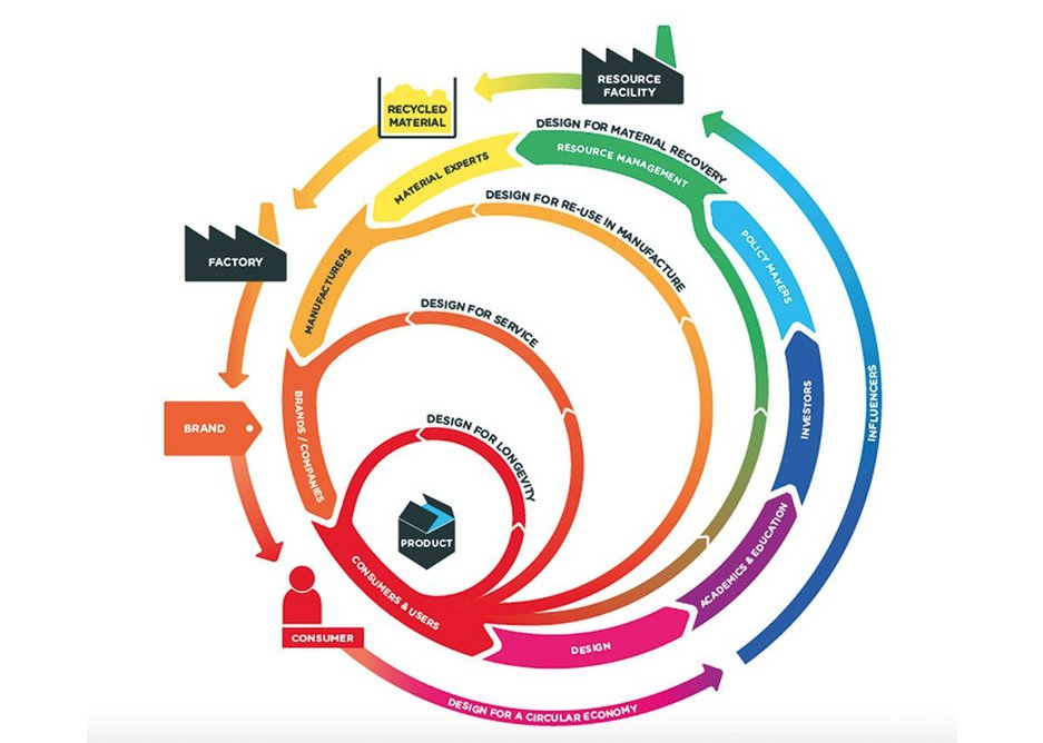 Diagram showing four design models for a circular economy developed as part of RSA's research for 'The Great Recovery' programme, 2016. It highlights the importance of end-of-life implications being built into the design of buildings at concept design stage.
