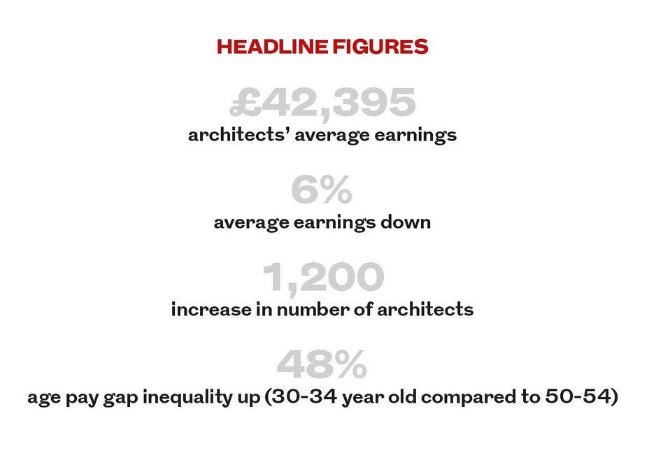 Headline figures.