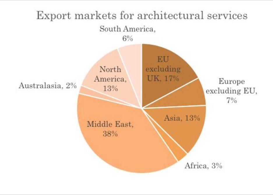 Source : RIBA Business Benchmarking