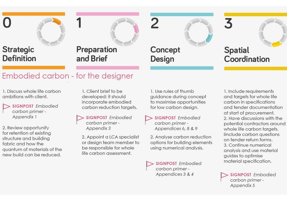 LETI's embodied carbon for the designer, building on RIBA Plan of Work (stages 0-3)