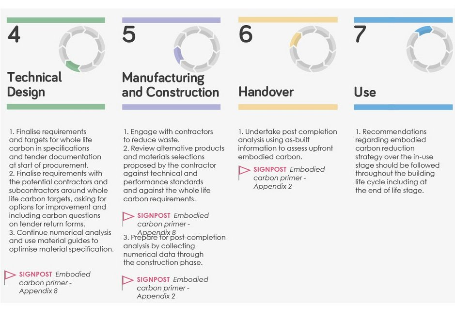 LETI's embodied carbon for the designer, building on RIBA Plan of Work (stages 4-7)