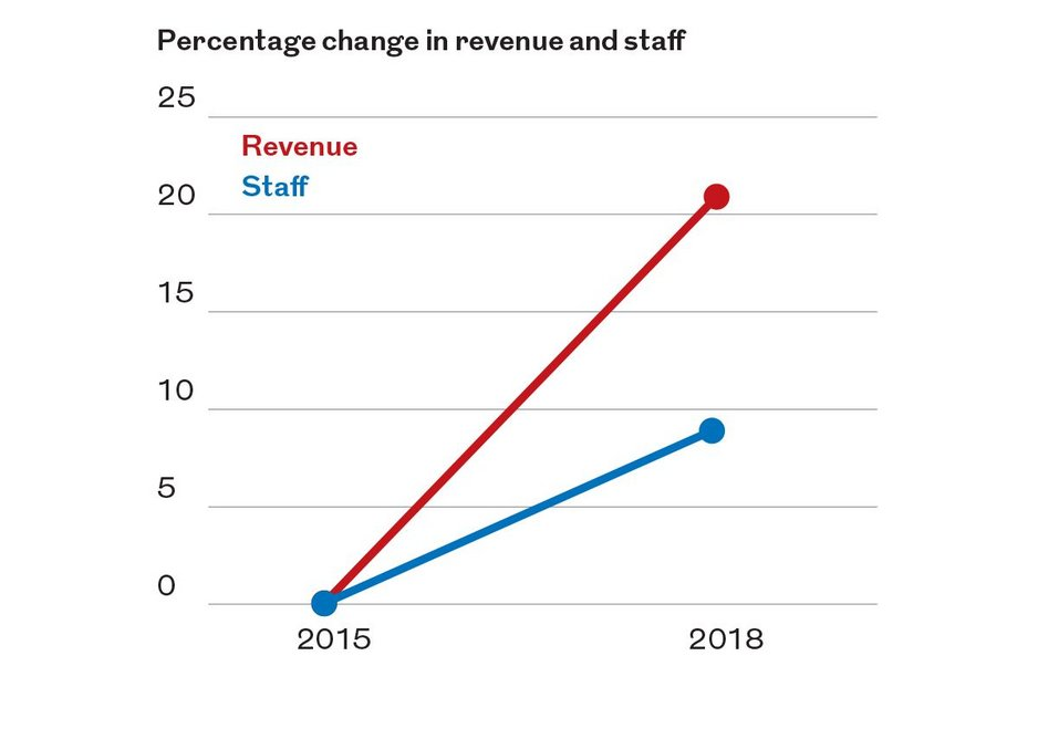Revenue has increased by more than staff - implying productivity or efficiency increases.