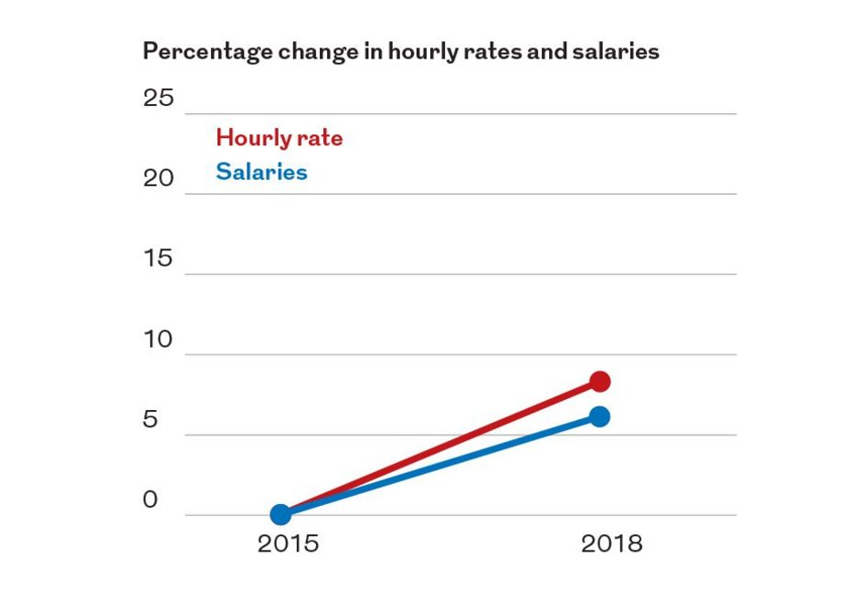 Hourly rates charged have increased by more than salaries, implying rising profits.