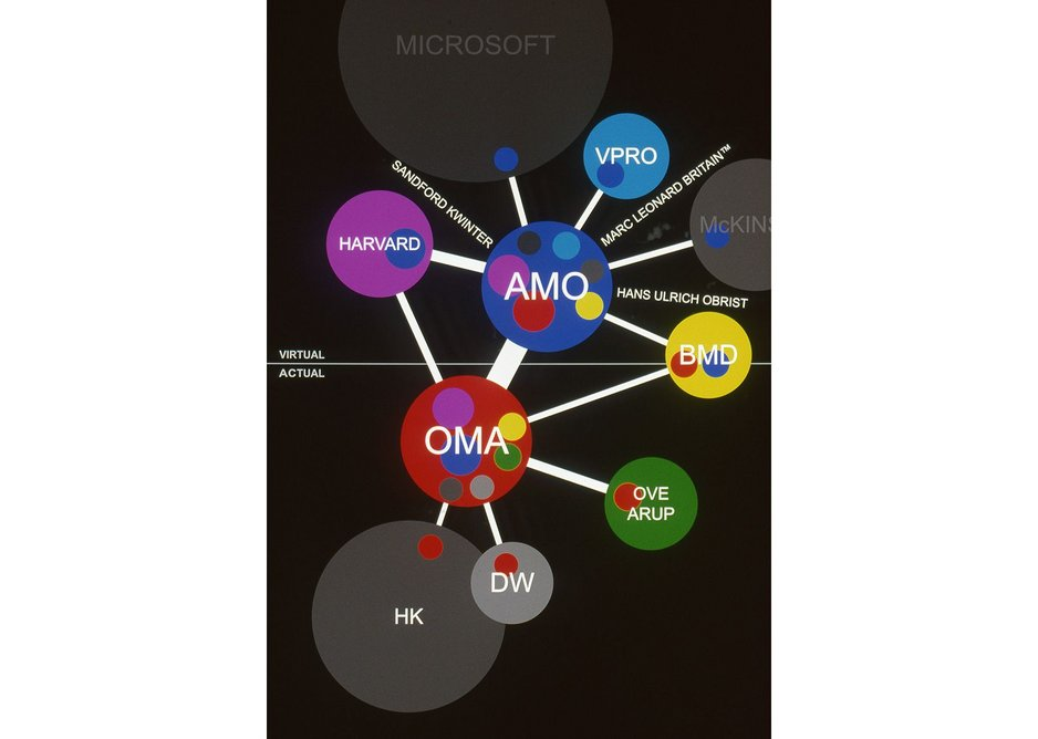 A diagram showing how OMA and AMO implanted themselves into relationships within real and virtual spheres, 2001.