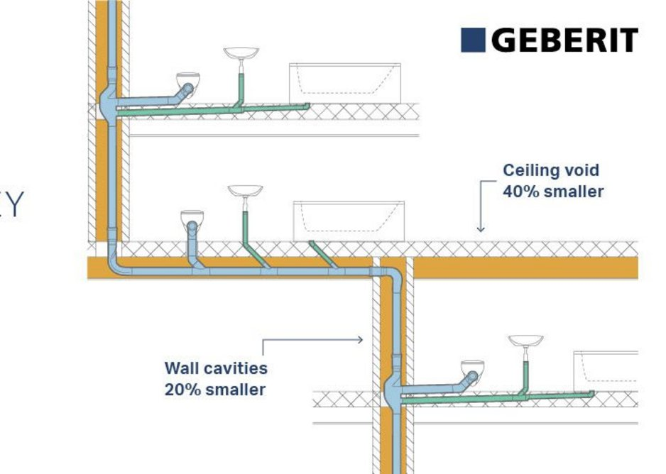 Diagram showing how the Geberit SuperTube can free up as much as 20% of the floorplate for productive use.