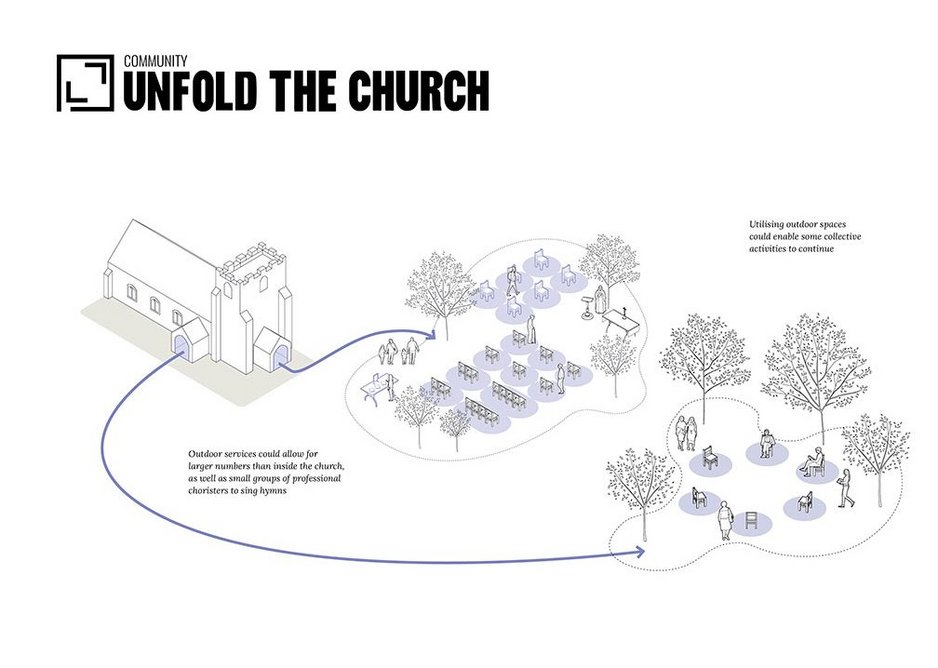 Church yards and other external spaces within church premises are all designated as a place of worship, allowing for larger gatherings than other public outdoor areas. As such they provide greater flexibility and a safer environment for larger services to take place.