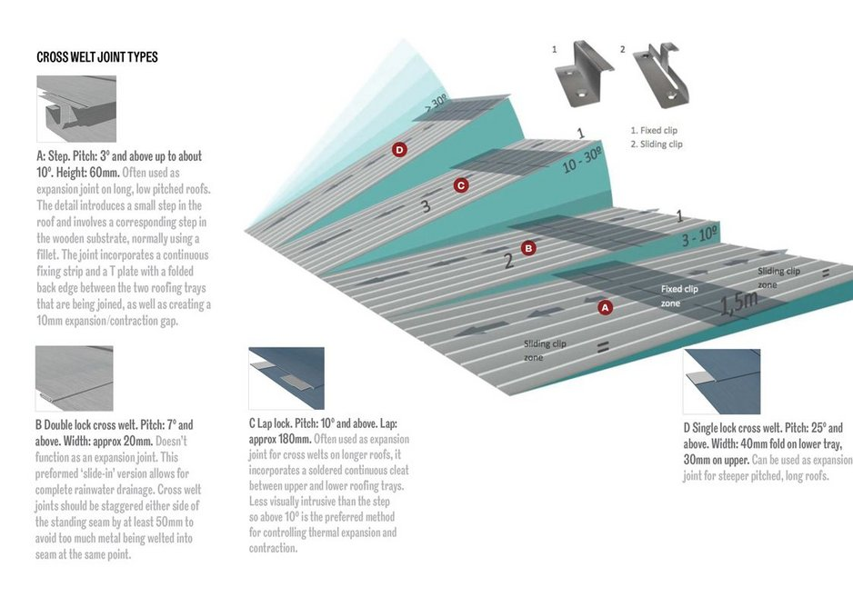 Standing seam zinc roofing, clip fixing distribution according to roof pitch.