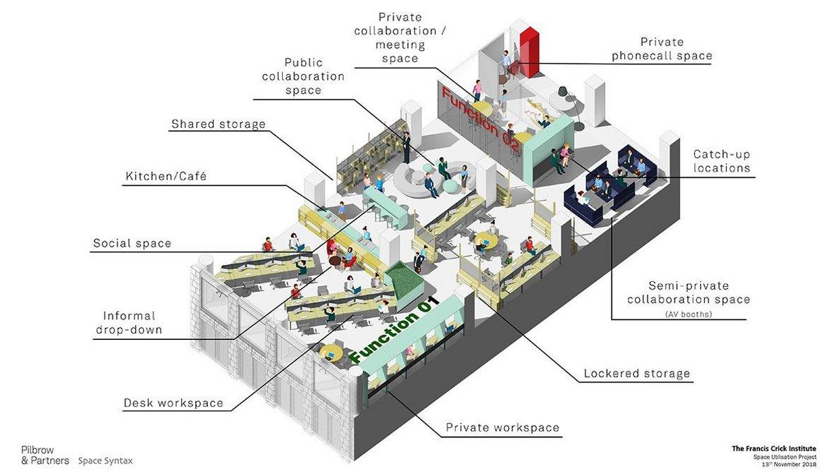 Space Utilisation: Proposed Cluster.