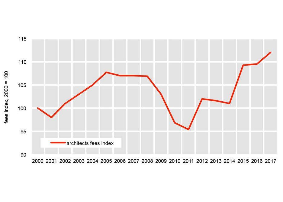 The Fees Bureau Architects' Fees Index.