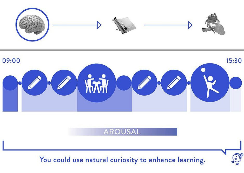 Imagining the school day: where and when a stimulating dose of curiosity might fit in.