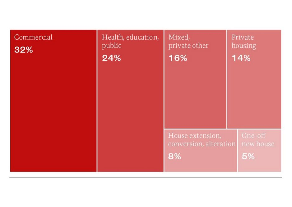 Bar chart showing the architectural work sectors share of revenue according to RIBA Business Benchmarking survey 2019