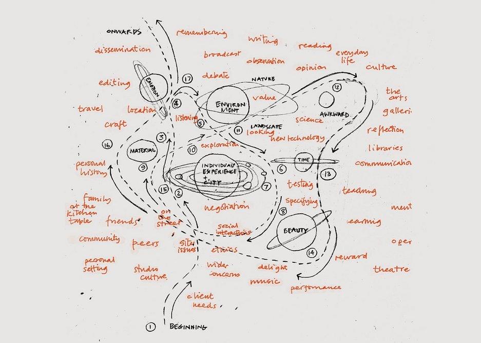 Orbits and Trajectories diagram by Deborah Saunt, DSDHA.