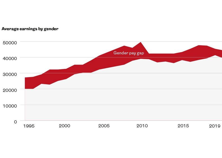 Average earnings by gender.