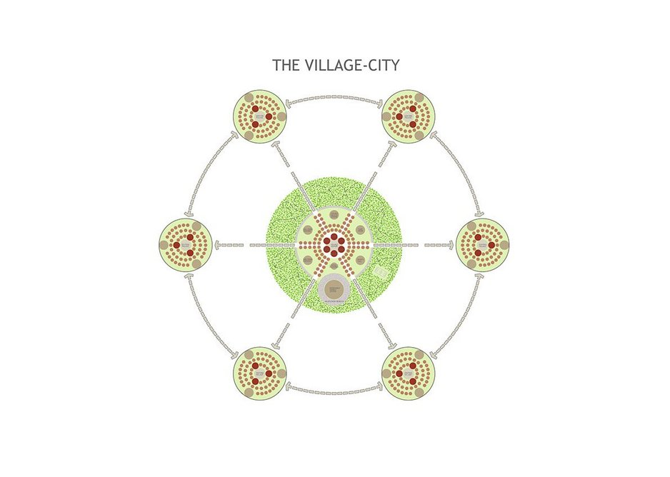 Village City: A development model that creates a hub of essential facilities in walking distance from a cluster of villages. This reaffirms the strengths of localism, providing economic and community cohesion, with considerable environmental benefits. It may be in need as people move out of cities post-pandemic.
