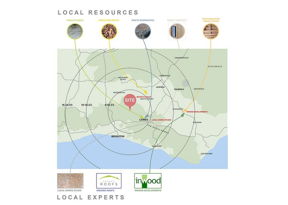 Methods to incorporate the circular economy into RIBA Plan of Work stages.