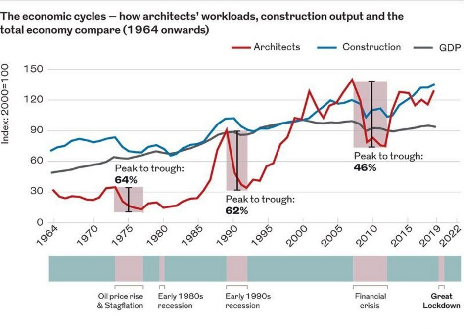 Nicky Watson of JDDK can clearly map her worst times in business against economic troughs. As can many architects.