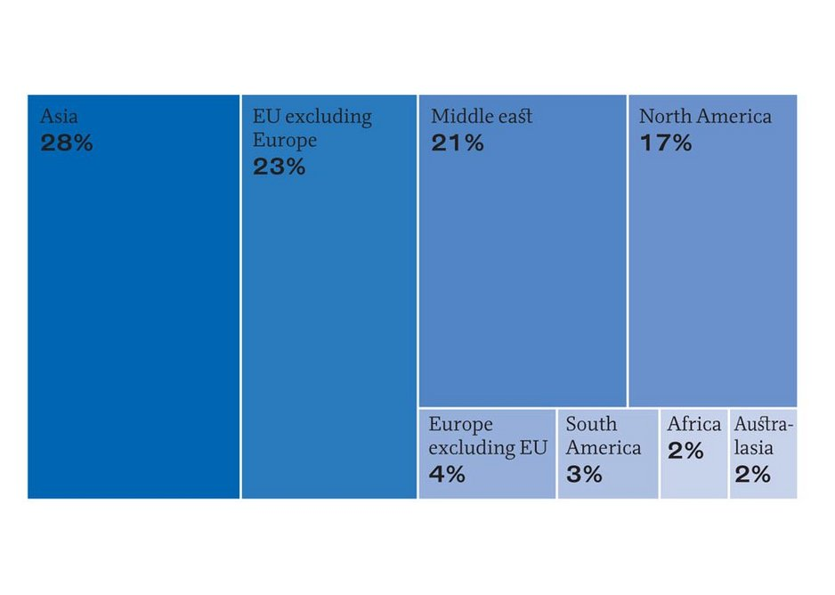 Bar chart showing international work by revenue share of region according to RIBA Business Benchmarking survey 2019