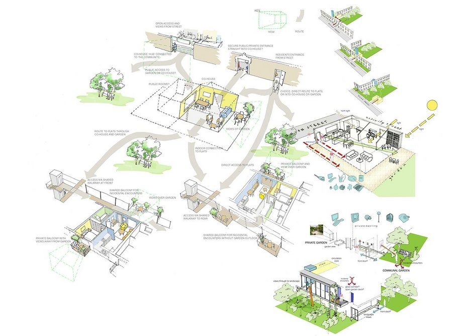 Concept diagram mapping out public and private routes and boundaries with a cohouse at the centre.