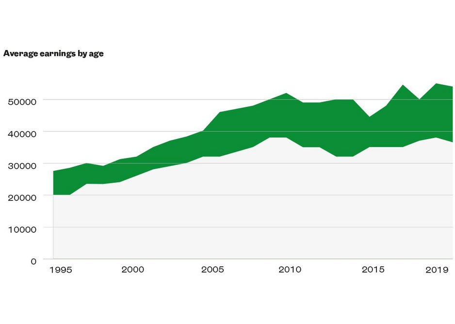 Average earnings by age.