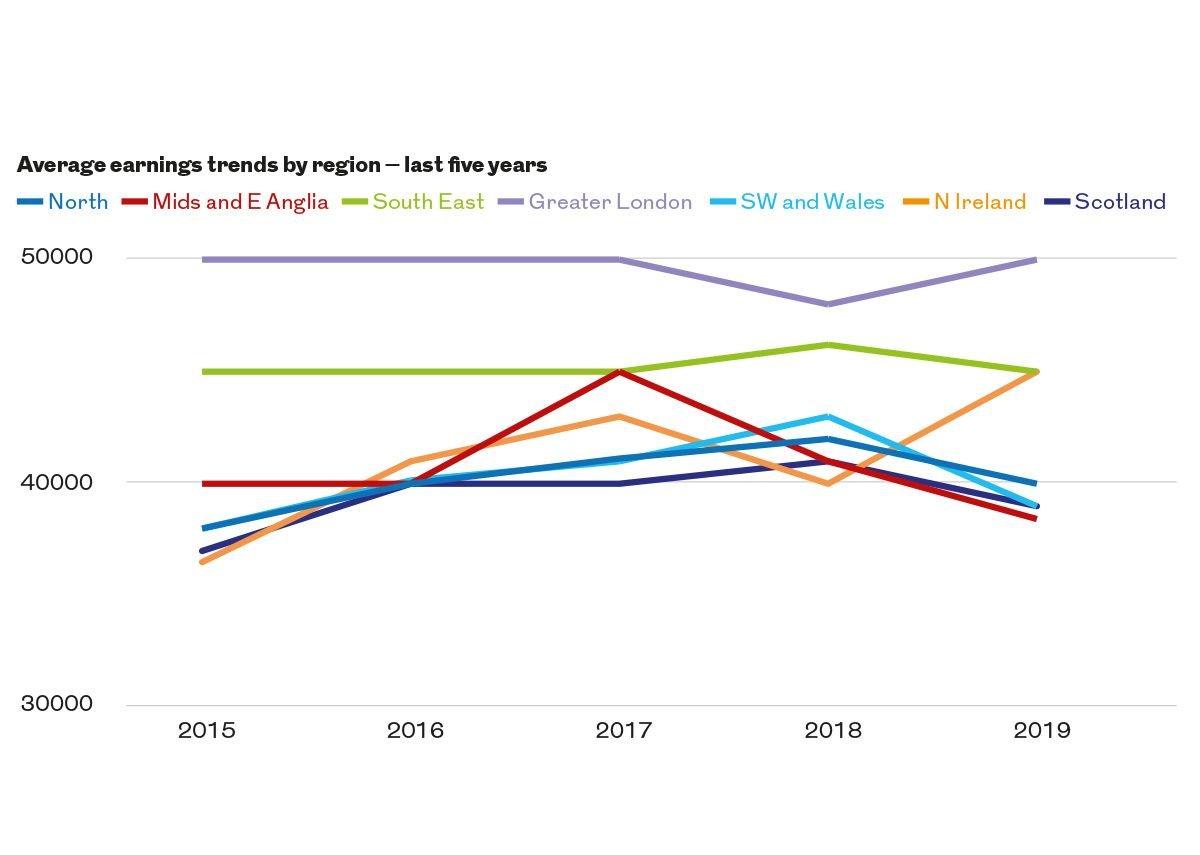 Average earnings trends by region – last five years.