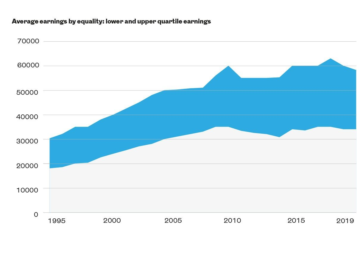 Average earnings by equality: lower and upper quartile earnings.
