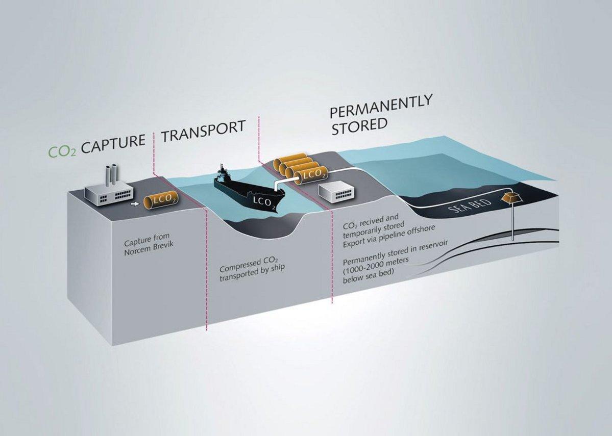Norcem's plans for cement carbon capture at its Brevik plant in Norway.