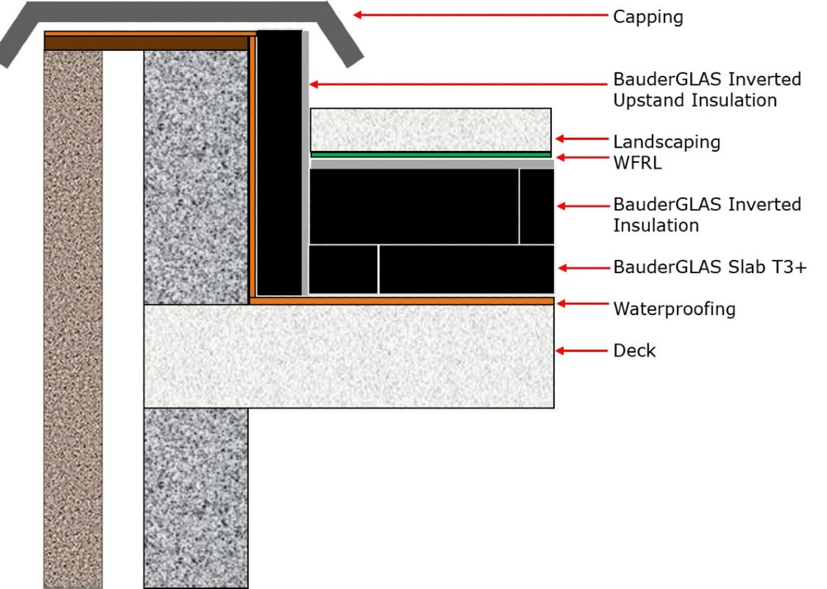 Example configuration showing BauderGLAS Inverted Upstand, BauderGLAS Inverted and BauderGLAS Slab T3+ insulation boards.