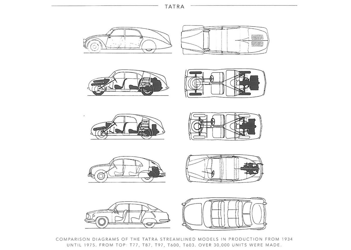 Plan and section – the evolution of the mighty rear-engined streamlined Tatras over 40 years.