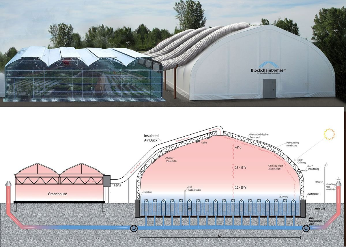 UnitedCorp's Blockchain Domes project uses heat from computer servers to heat agricultural greenhouses. The concept was trialed in Quebec in 2018 with a permanent site planned in 2019.