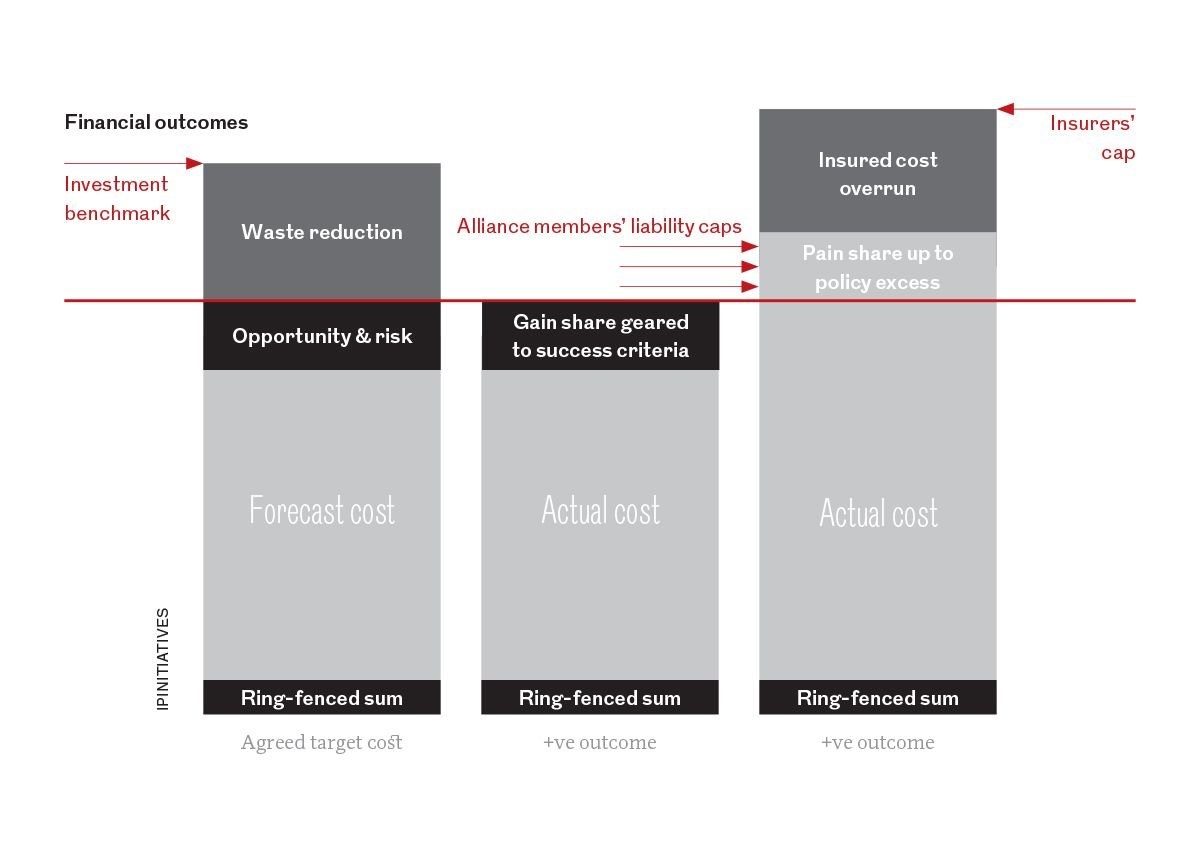 Carrot and stick: on IPI projects, the Alliance Board agrees a target cost (left-hand column), which is below the insurer's cap. If the actual cost comes in under the target cost, Alliance members get paid the difference (middle column). If the actual cost is more than target, Alliance members shell out for the difference up to a cap (right-hand column).