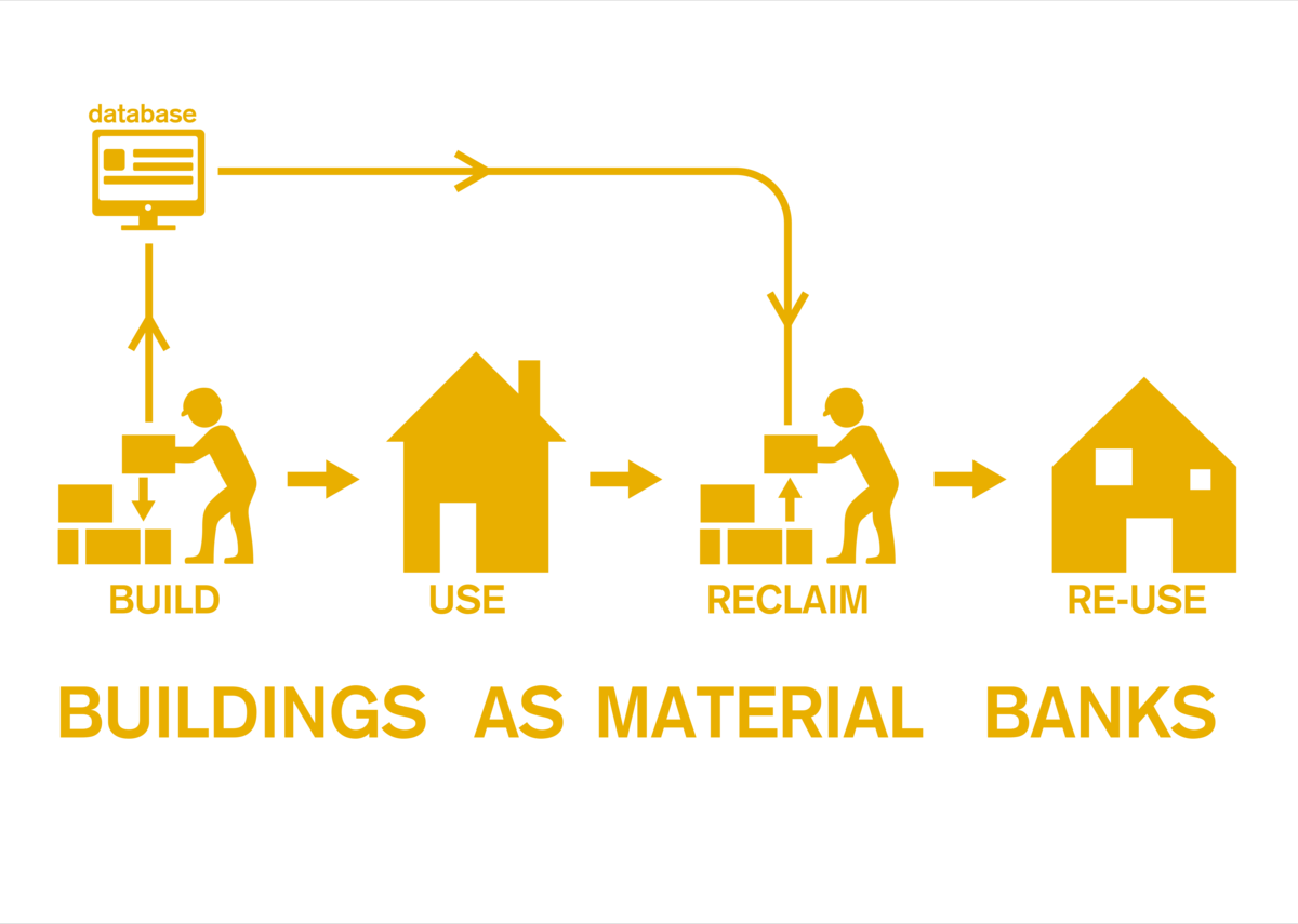 We need to look at buildings as material banks.
