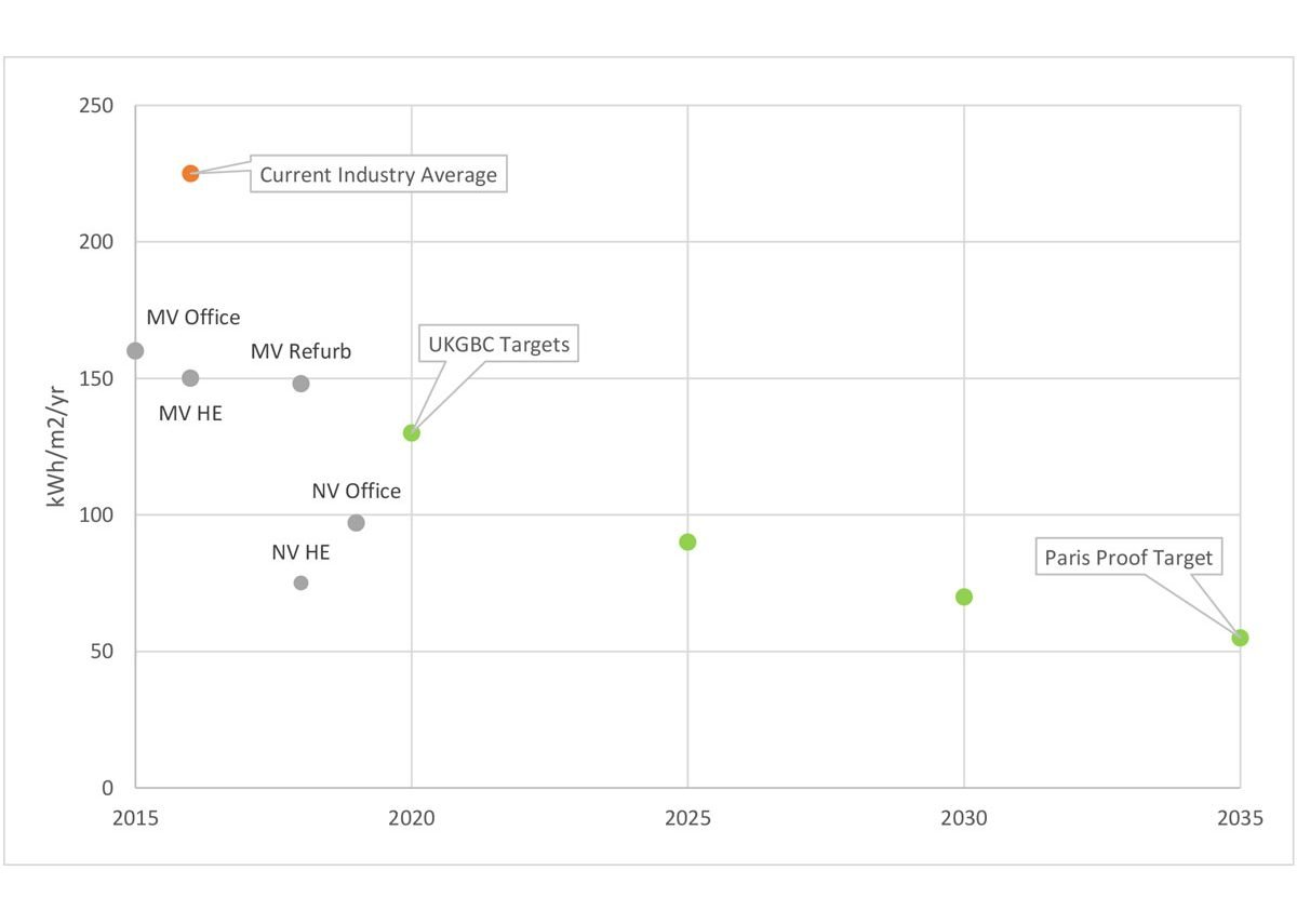 Energy Intensity for offices with several Bennetts Associates' project plotted using UKGBC Science Based Targets methodology.