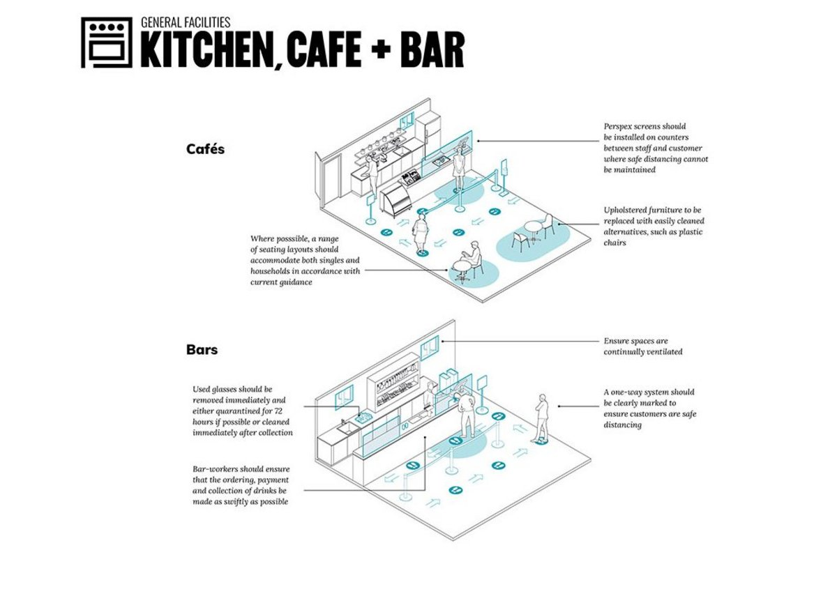 Many community centres have kitchen and bar facilities, from small community kitchens used by volunteers and hirers, through to serviced bars. One-way systems and limiting touch points is important in all of them.