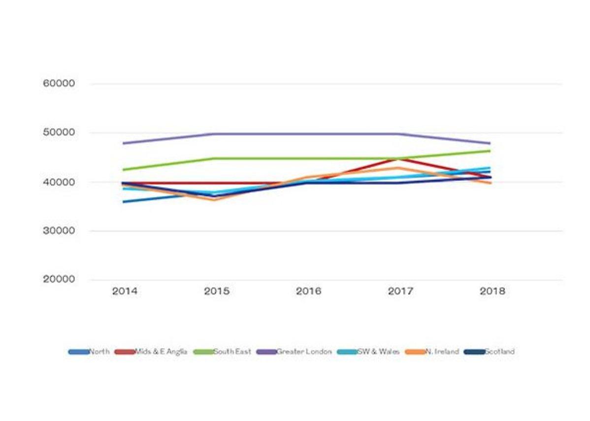 Earnings trends by region – last five years