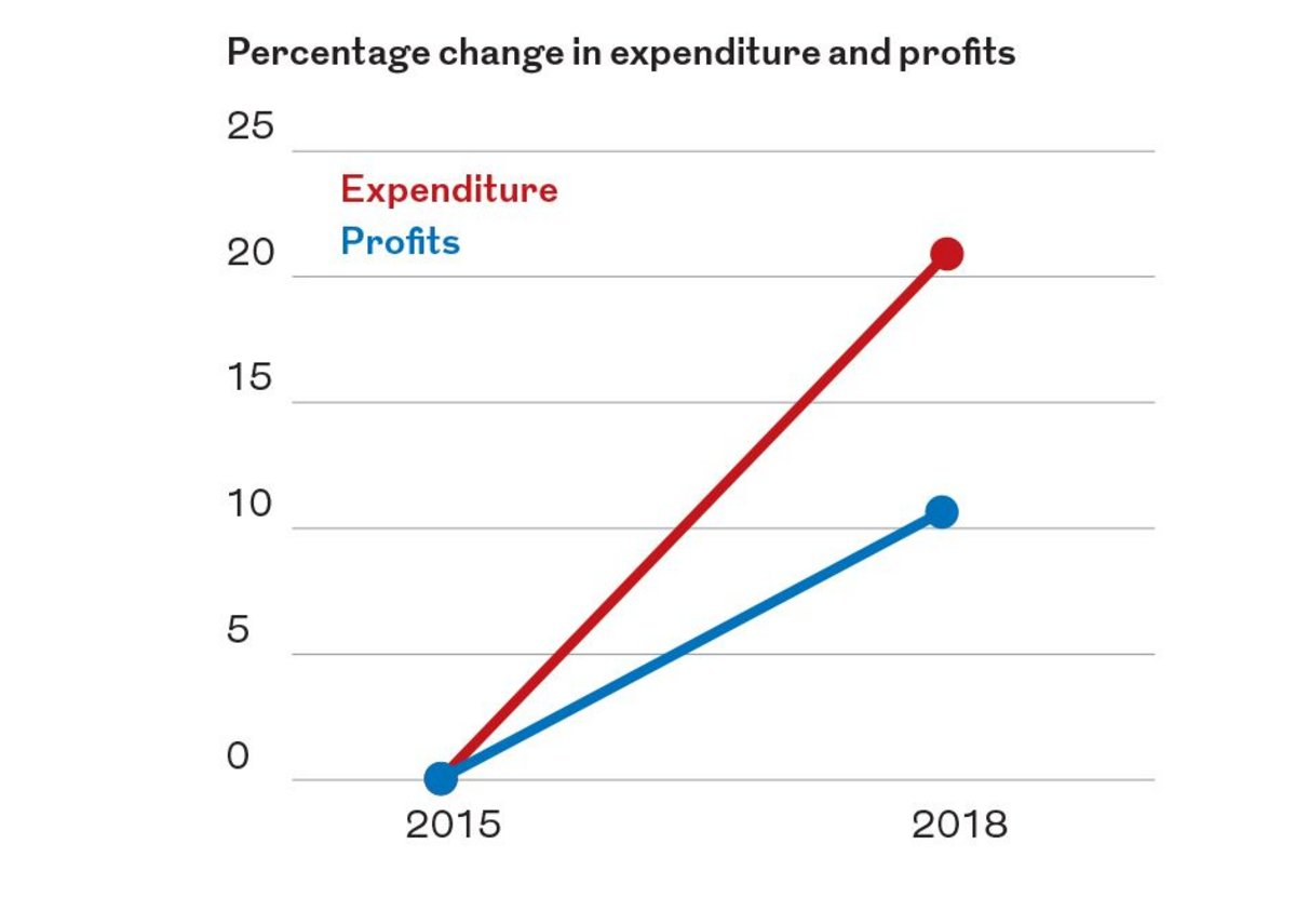 Expenditure has increased faster than revenues. As a result, profits have increased only half as fast as revenue.