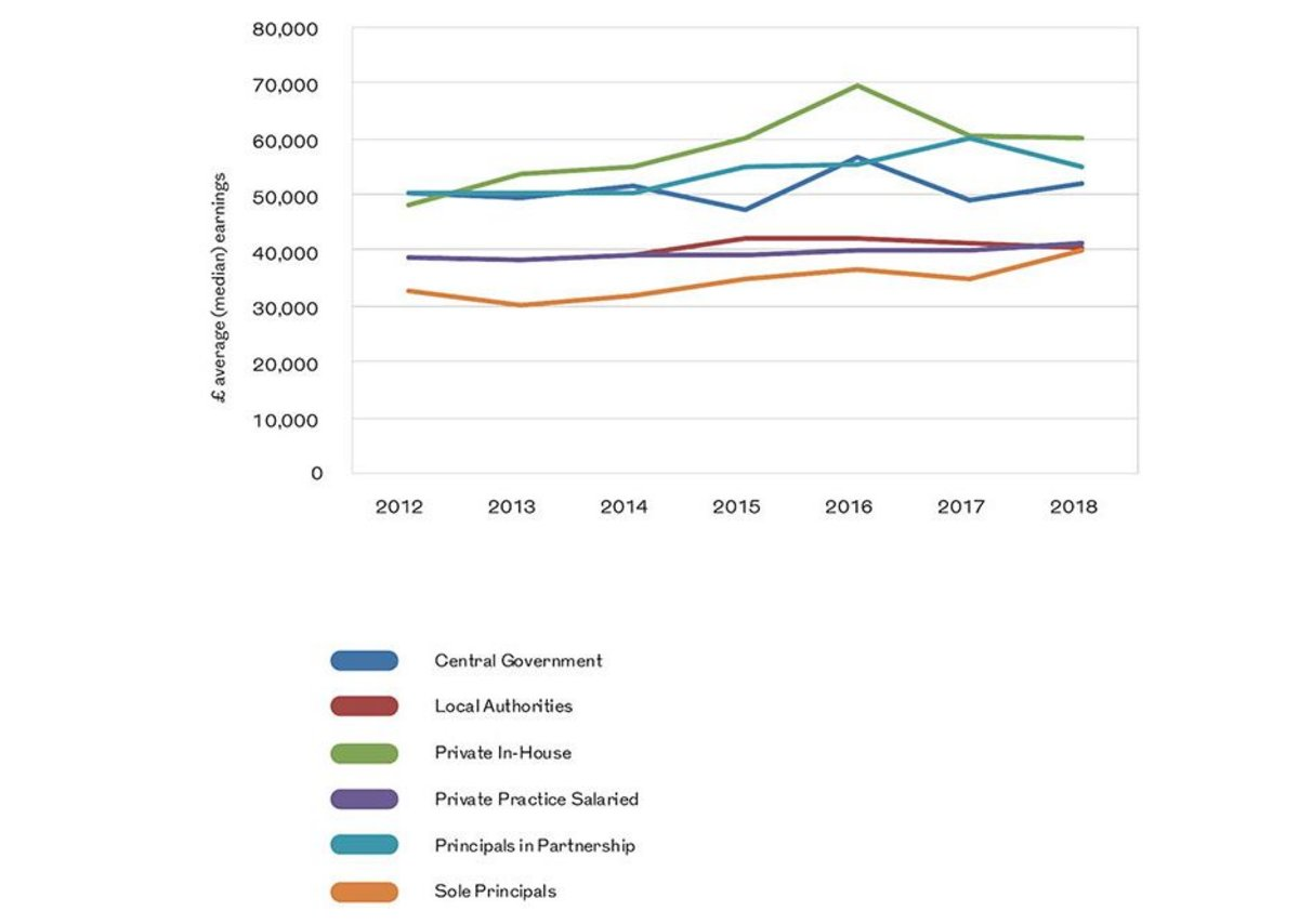 Average earnings last five years for key employment fields