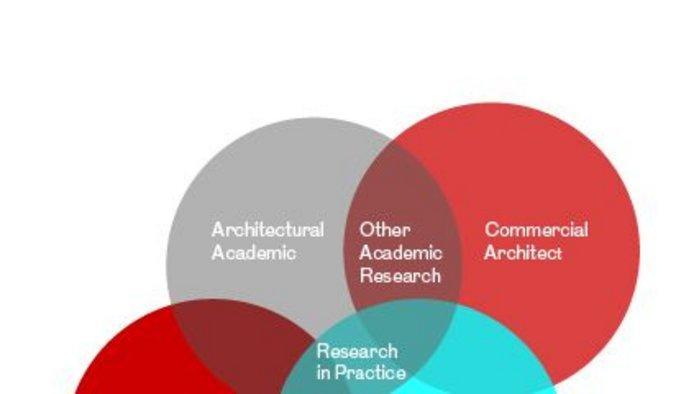 Venn diagram _ Architects Values.