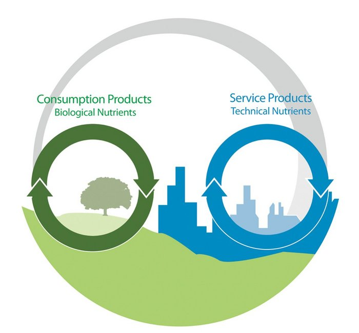 The two circular streams of the C2C economy.