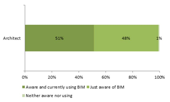 Rates of awareness and experience of BIM among architects.