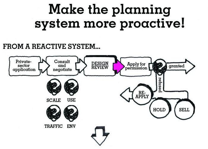 Conclusion2A.1_ProactivePlanning_©FarrellReview.jpg