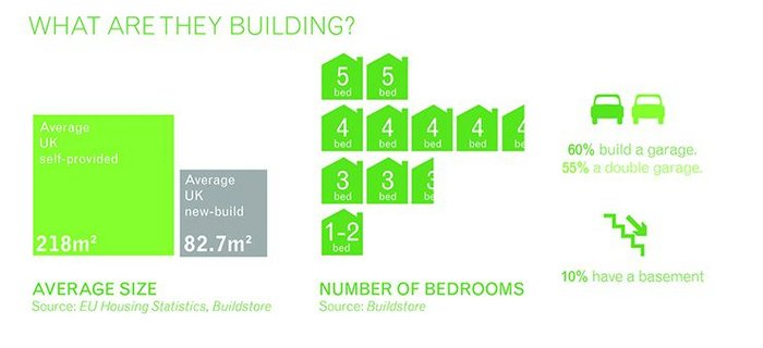 Self-provided homes have a different profile to other new builds. The larger average size is particularly notable