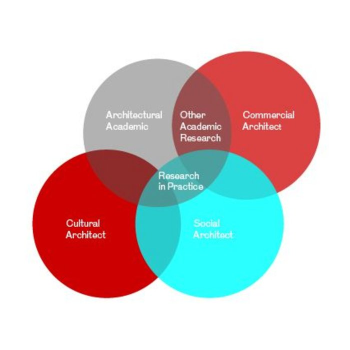 Venn diagram _ Architects Values.