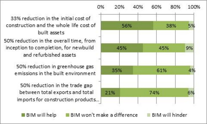 BIM's perceived contribution to industry issues.