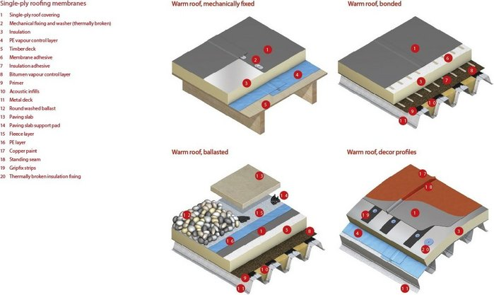 Five Main Single Ply Roof Membrane Types