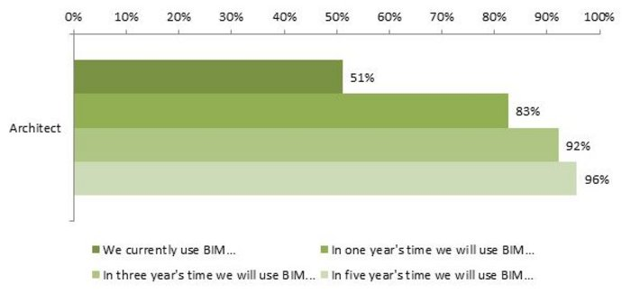 Projections of awareness of BIM.