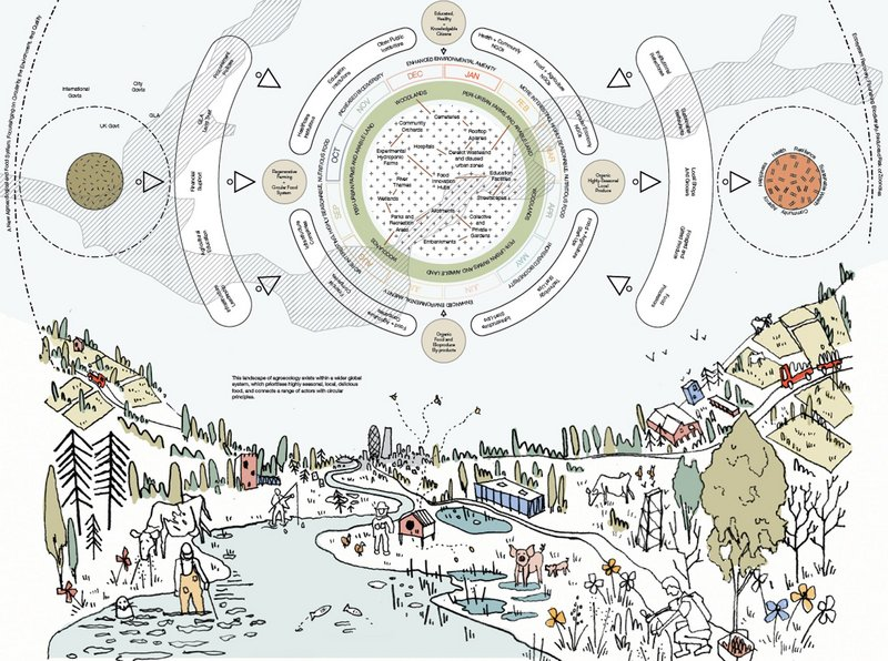 How the virtuous cycle of GLA works and a sketch of how the city might be experienced.