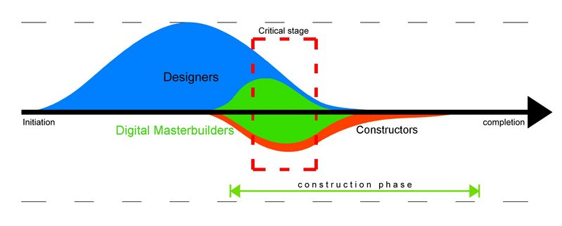A Digital Masterbuilder will provide a crucial link between designer and constructor.