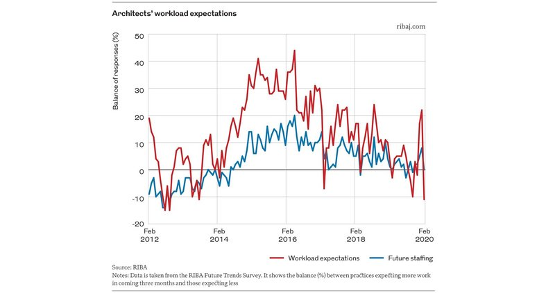 Graph 3. Architects' workload expectations